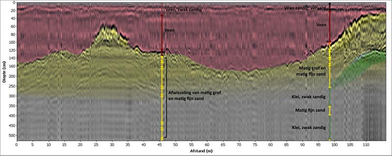 Radarbeeld met interpretatie: het rode vlak geeft de veenlaag weer, het gele vlak de aanwezigheid van zandlagen. Aan de rechterkant van het beeld is ook een zandige kleilaag zichtbaar.