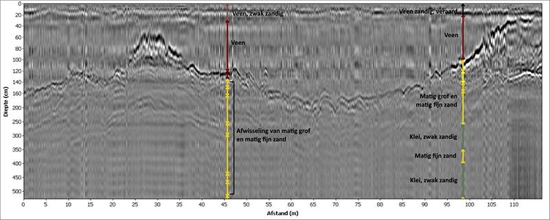 Ruw radarbeeld. De gekleurde pijlen geven weer wat de resultaten van enkele boringen van het dinoloket zijn: tussen 60 en 160 cm-mv is de overgang van veen naar zand goed zichtbaar in de radarbeelden.
