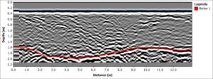 Diepteverloop permafrost in het GPR profiel aangegeven met rode lijn
