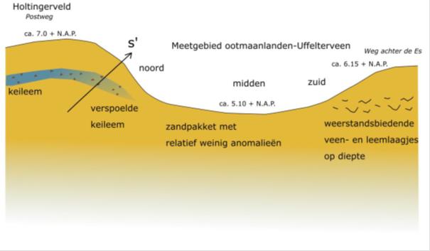 Conceptueel model van de bodemopbouw in Ootmaanlanden.