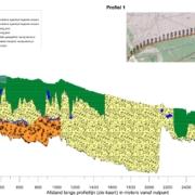 Profiel van de bodemopbouw bij het Uddelermeer geeft inzicht in de hydrologie.